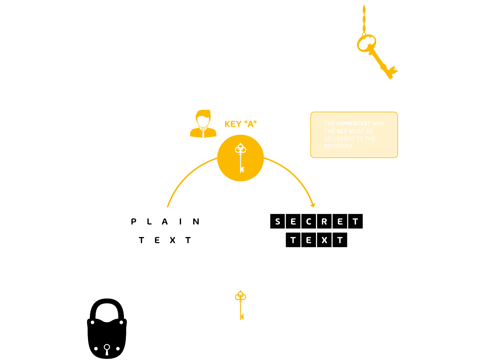 Infographic about symetric encryption