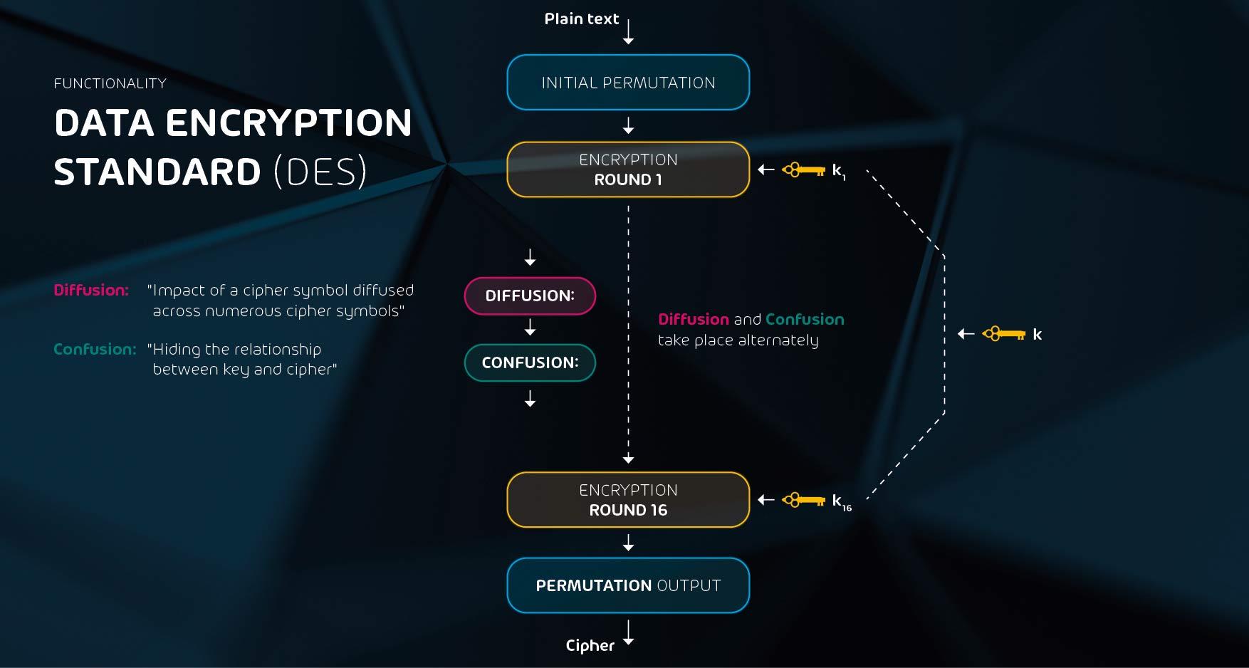 Die Funktionsweise des Data Encryption Standards