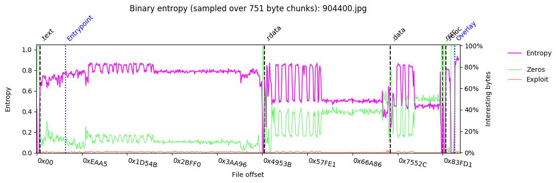QakBot DLL entropy before being overwritten