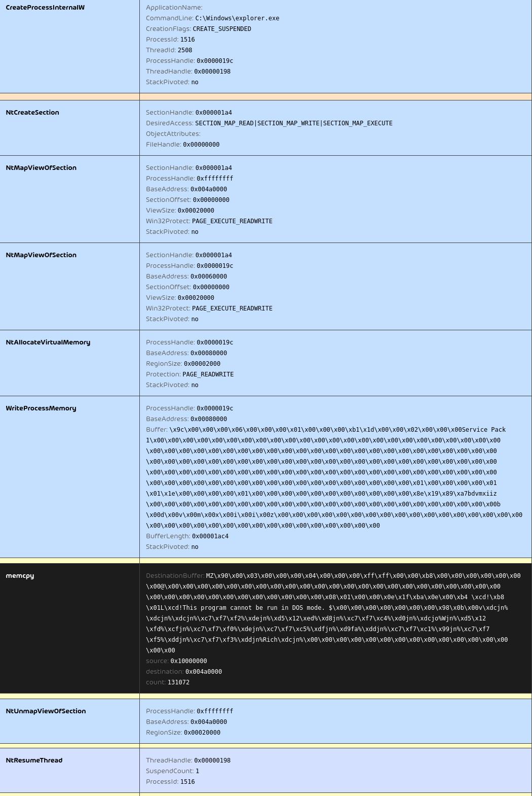 QakBot process injection into explorer.exe API log