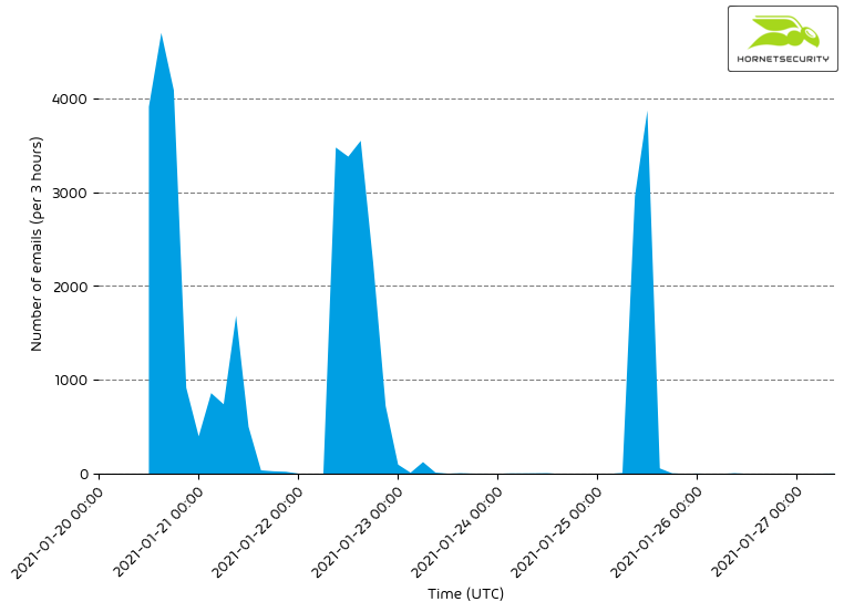 Emotet malspam histogram