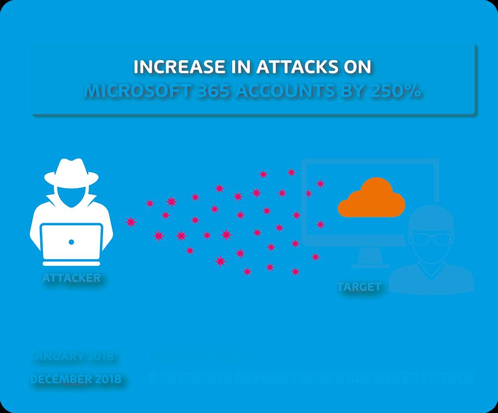 Aumento de los ataques en las cuentas de Office 365