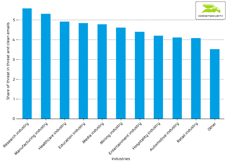 Hornetsecurity Industry Email Threat Index March 2021