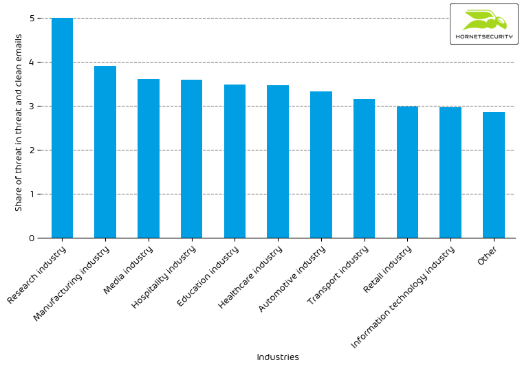 Hornetsecurity Industry Email Threat Index April 2021