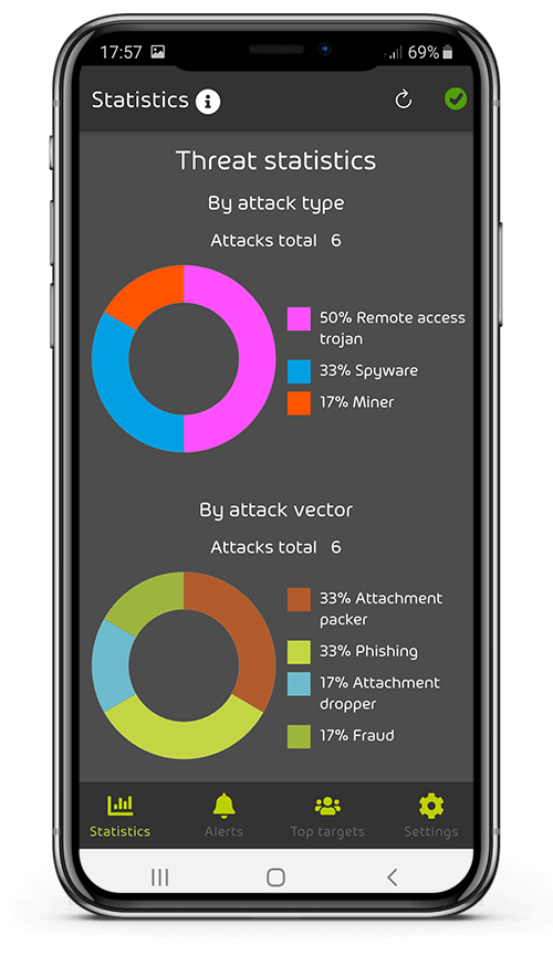 365 Threat Monitor Statistics