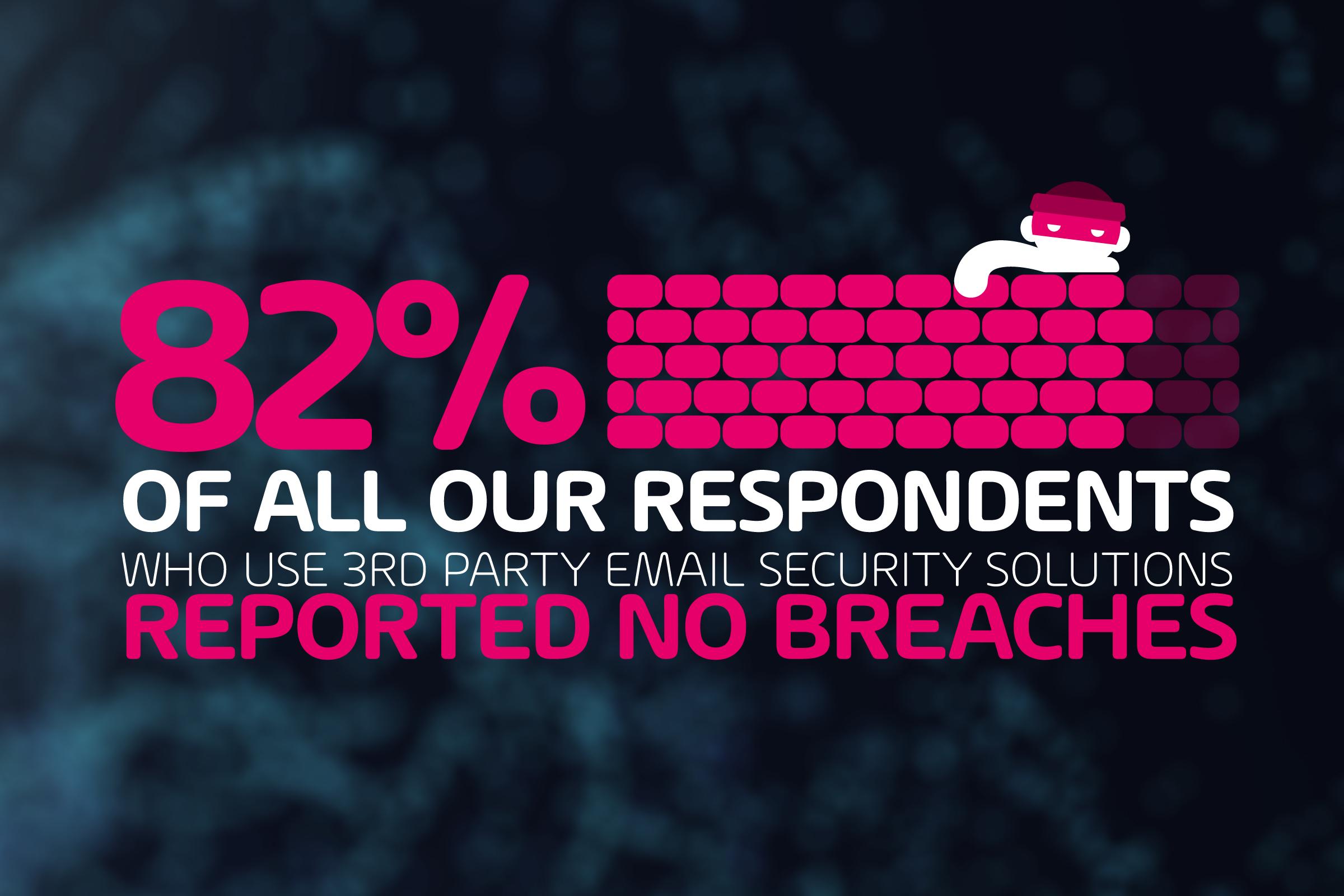 82 Percent report no Security Breaches
