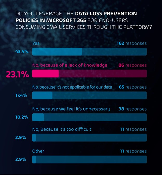 Leverage DataLoss Prevention Policies