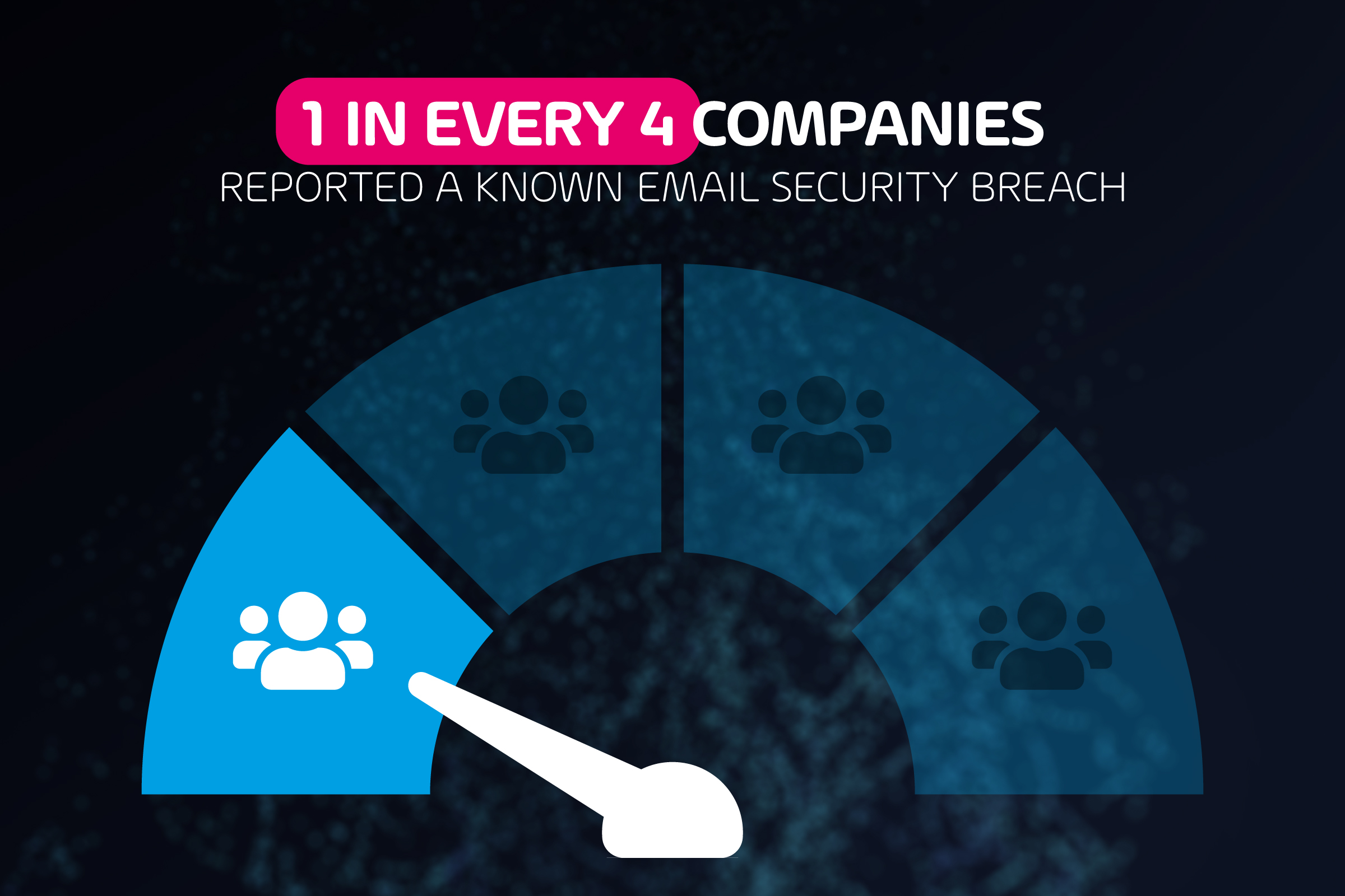 Reported Email Security Breach