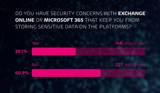 MS365 and MS Exchange Security Concerns