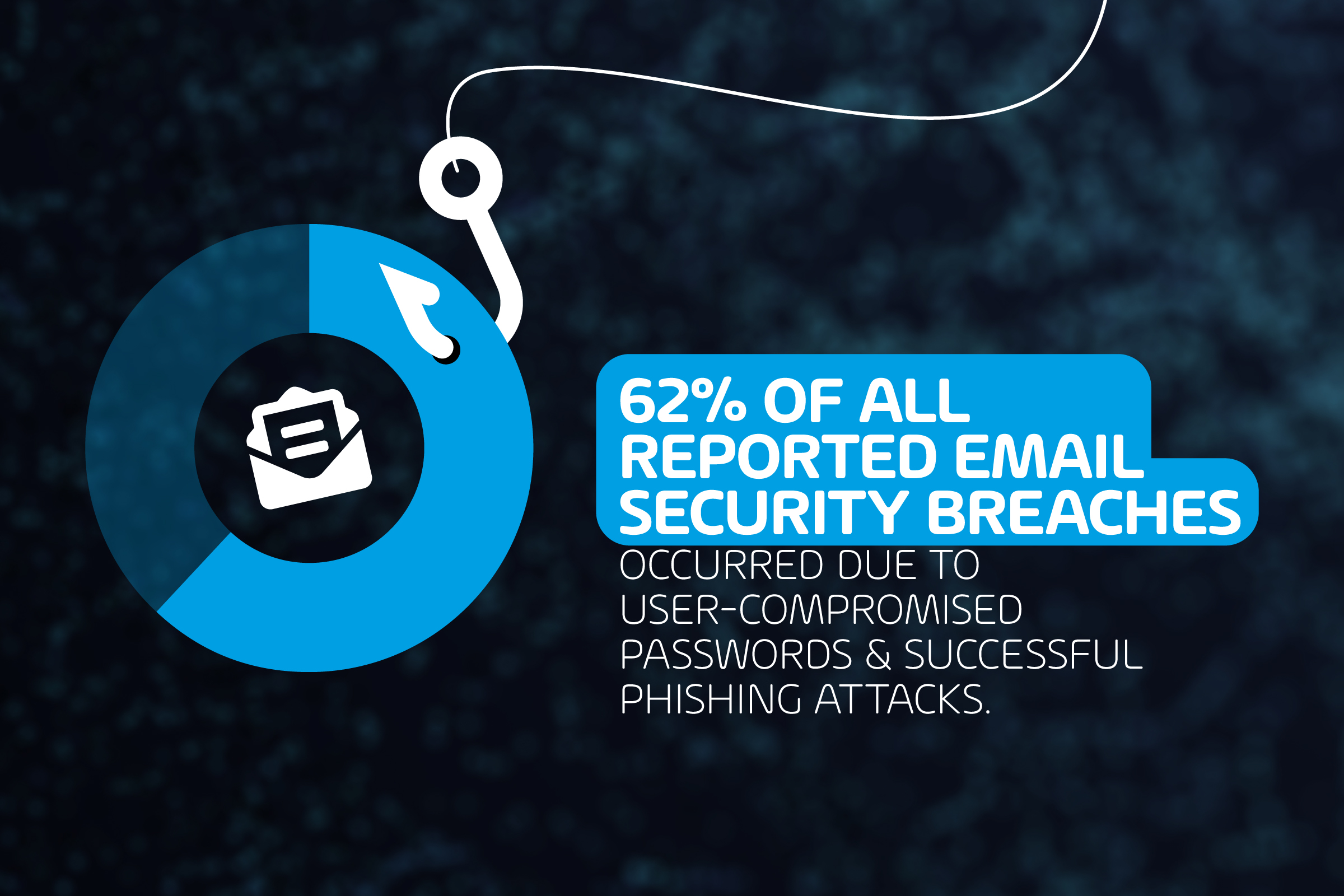 User Compromised PW and Phishing Attacks