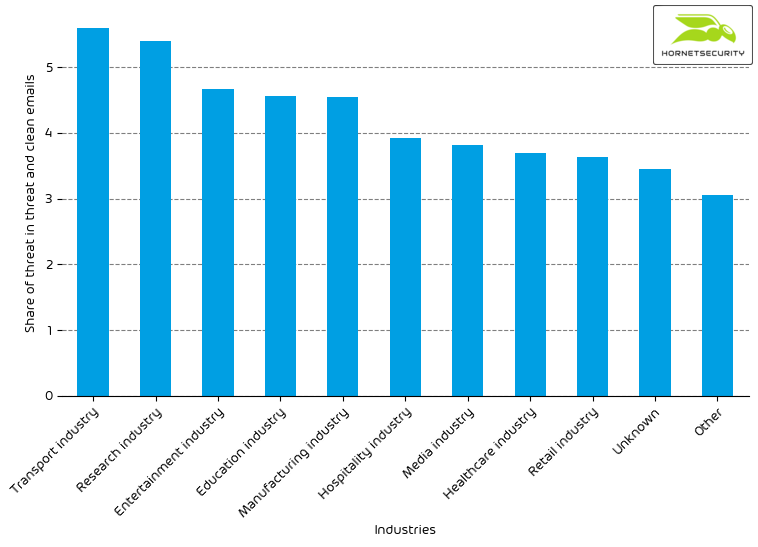 Hornetsecurity Industry Email Threat Index
