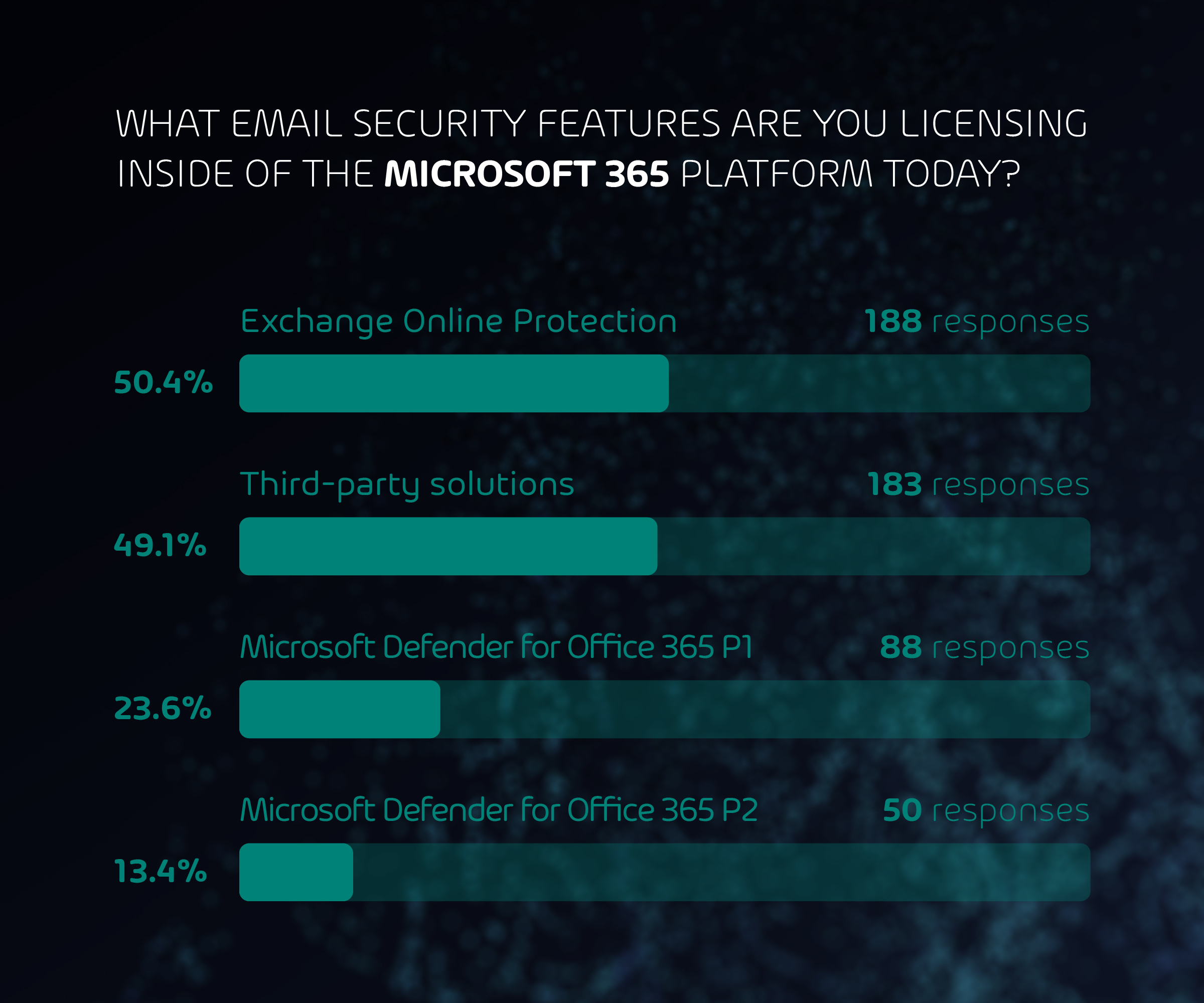 MS Email Security Features Licensing