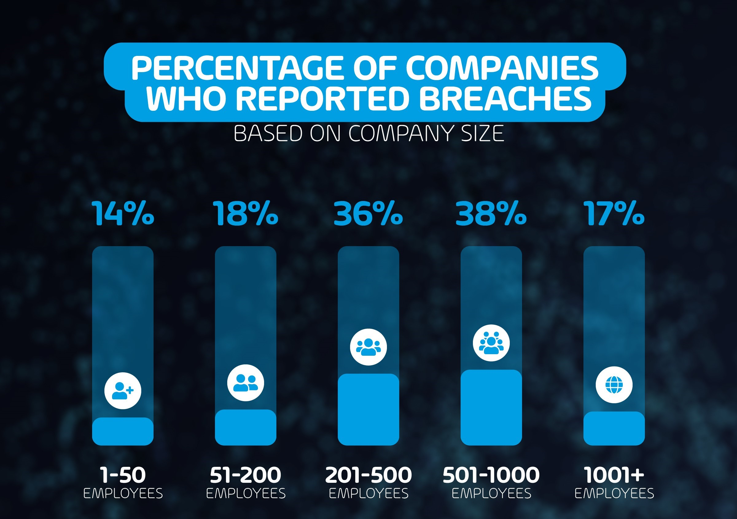 Reported Breaches based on Company Size
